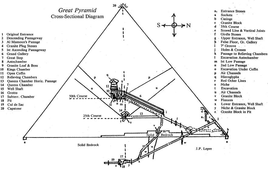 The Angular Determination Of The Great Pyramid – LYM Canada